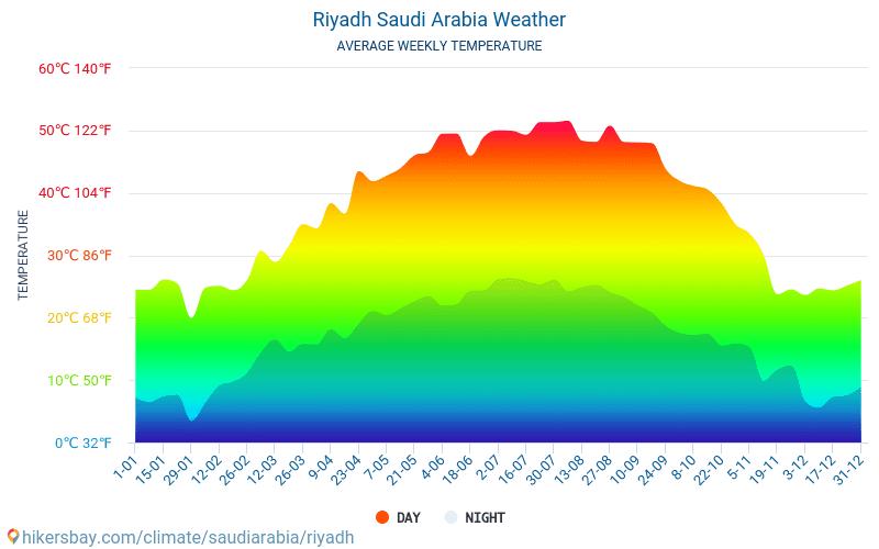 الرياض السعودية الطقس 2020 المناخ والطقس في الرياض الوقت والطقس للسفر إلى الرياض أفضل السفر الطقس والمناخ