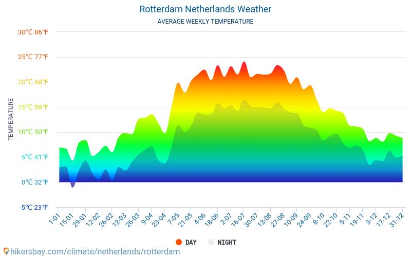Rotterdam Wetter