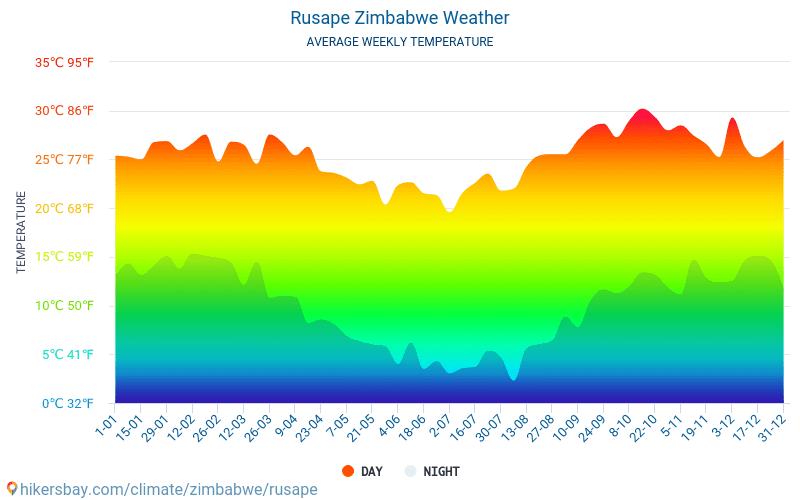 Rusape - Temperaturi medii lunare şi vreme 2015 - 2021 Temperatura medie în Rusape ani. Meteo medii în Rusape, Zimbabwe. hikersbay.com