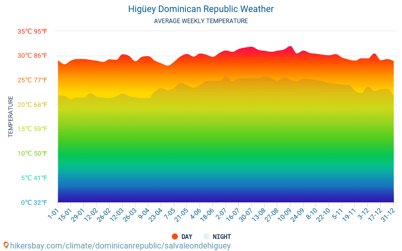 イグエイ - 毎月の平均気温と天気 2015 - 2021 長年にわたり イグエイ の平均気温。 イグエイ, ドミニカ共和国 の平均天気予報。 hikersbay.com