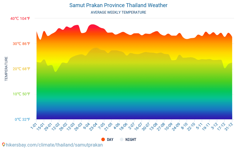Samut Prakan Province - Average Monthly temperatures and weather 2015 - 2020 Average temperature in Samut Prakan Province over the years. Average Weather in Samut Prakan Province, Thailand. hikersbay.com