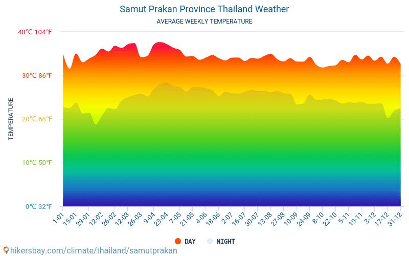 Samut Prakan Province - Mēneša vidējā temperatūra un laika 2015 - 2021 Vidējā temperatūra ir Samut Prakan Province pa gadiem. Vidējais laika Samut Prakan Province, Taizeme. hikersbay.com
