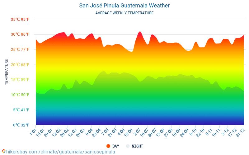 San José Pinula - Keskimääräiset kuukausi lämpötilat ja sää 2015 - 2021 Keskilämpötila San José Pinula vuoden aikana. Keskimääräinen Sää San José Pinula, Guatemala. hikersbay.com