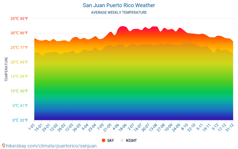 San Juan - Average Monthly temperatures and weather 2015 - 2020 Average temperature in San Juan over the years. Average Weather in San Juan, Puerto Rico. hikersbay.com