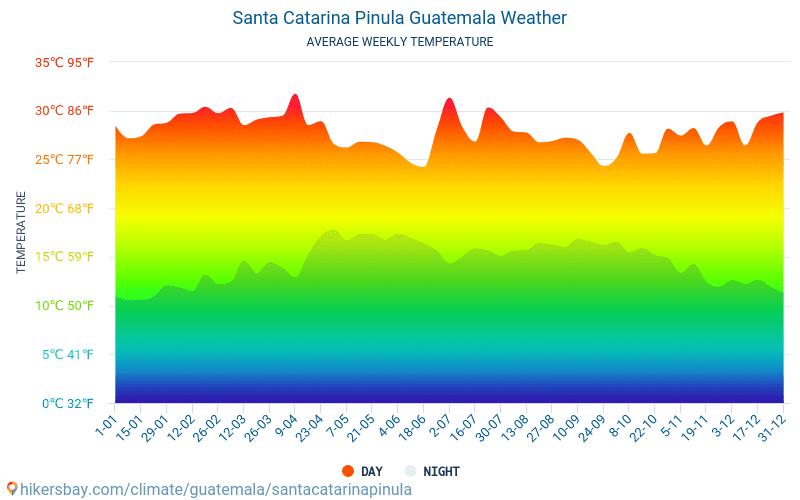 Santa Catarina Pinula - Monatliche Durchschnittstemperaturen und Wetter 2015 - 2021 Durchschnittliche Temperatur im Santa Catarina Pinula im Laufe der Jahre. Durchschnittliche Wetter in Santa Catarina Pinula, Guatemala. hikersbay.com