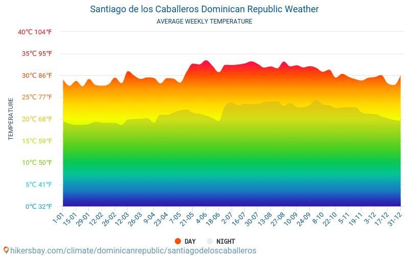 サンティアゴ・デ・ロス・カバリェロス - 毎月の平均気温と天気 2015 - 2021 長年にわたり サンティアゴ・デ・ロス・カバリェロス の平均気温。 サンティアゴ・デ・ロス・カバリェロス, ドミニカ共和国 の平均天気予報。 hikersbay.com
