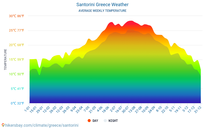 Santorini Weather In May In Santorini Greece 2020