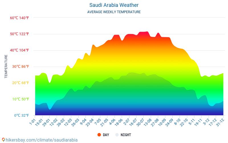 Saoedi-Arabië - Gemiddelde maandelijkse temperaturen en weer 2015 - 2021 Gemiddelde temperatuur in de Saoedi-Arabië door de jaren heen. Het gemiddelde weer in Saoedi-Arabië. hikersbay.com