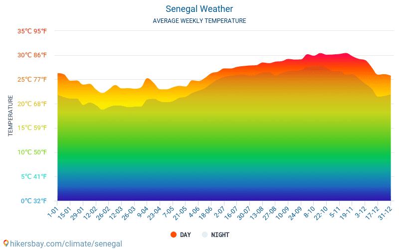 Senegal - Clima e temperaturas médias mensais 2015 - 2021 Temperatura média em Senegal ao longo dos anos. Tempo médio em Senegal. hikersbay.com