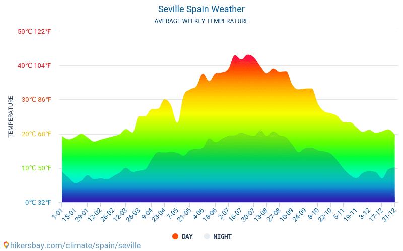 Севілья - Середні щомісячні температури і погода 2015 - 2021 Середня температура в Севілья протягом багатьох років. Середній Погодні в Севілья, Іспанія. hikersbay.com