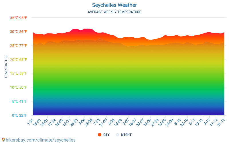Seychelles - Average Monthly temperatures and weather 2015 - 2021 Average temperature in Seychelles over the years. Average Weather in Seychelles. hikersbay.com