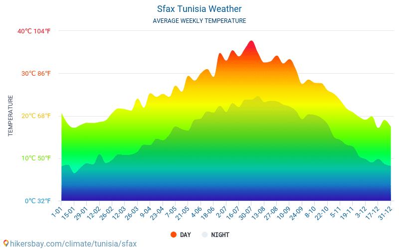 Safakes - Ortalama aylık sıcaklık ve hava durumu 2015 - 2021 Yıl boyunca ortalama sıcaklık Safakes içinde. Ortalama hava Safakes, Tunus içinde. hikersbay.com