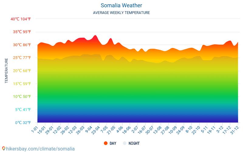 Somalia - Gjennomsnittlig månedlig temperaturen og været 2015 - 2021 Gjennomsnittstemperaturen i Somalia gjennom årene. Gjennomsnittlige været i Somalia. hikersbay.com