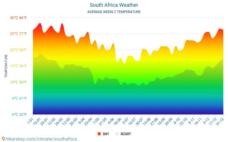 南アフリカ共和国 - 毎月の平均気温と天気 2015 - 2021 長年にわたり 南アフリカ共和国 の平均気温。 南アフリカ共和国 の平均天気予報。 hikersbay.com