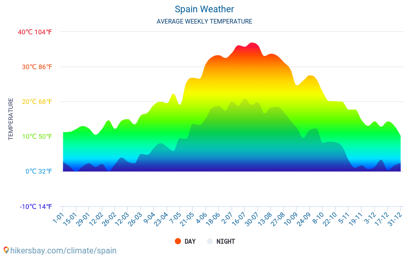 Spain - Average Monthly temperatures and weather 2015 - 2021 Average temperature in Spain over the years. Average Weather in Spain. hikersbay.com
