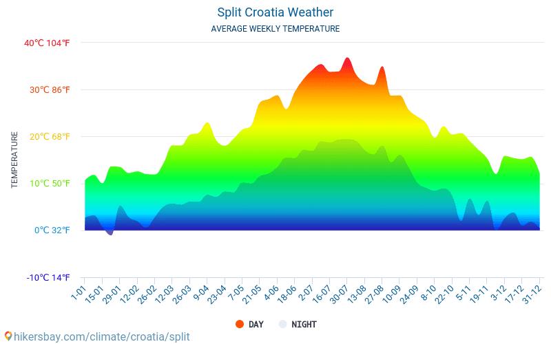 Split Wetter