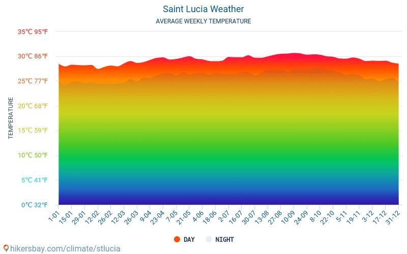 Saint Lucia - Genomsnittliga månatliga temperaturer och väder 2015 - 2021 Medeltemperaturen i Saint Lucia under åren. Genomsnittliga vädret i Saint Lucia. hikersbay.com