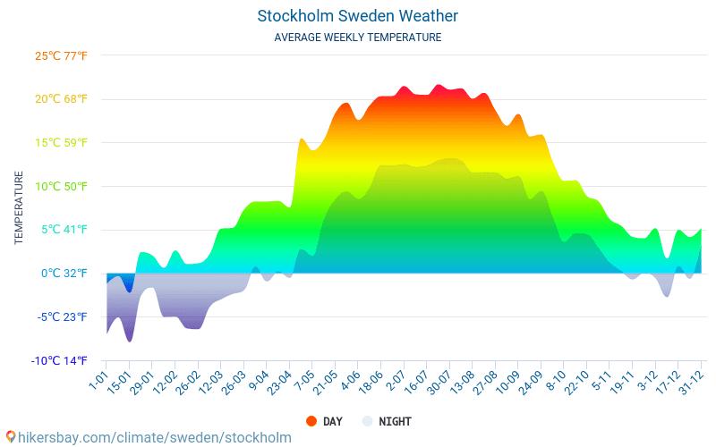 Wetter Stockholm 30 Tage