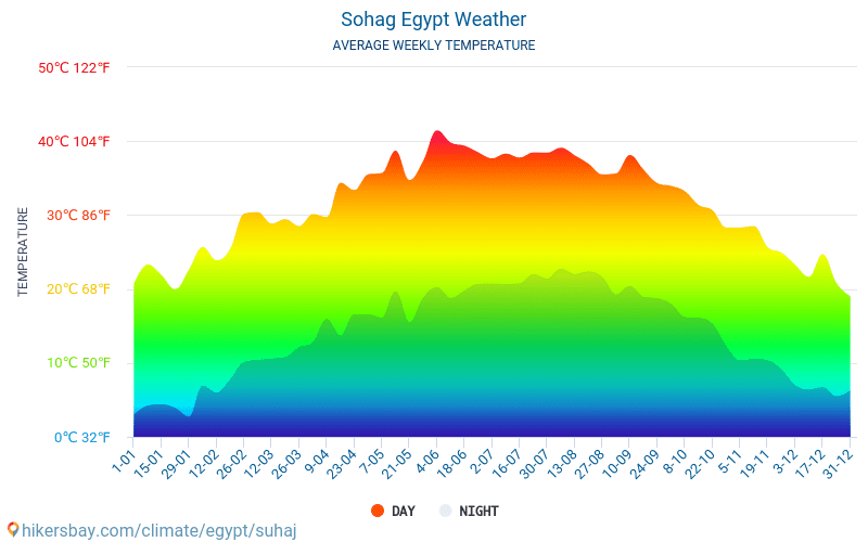 Сохаг - Среднемесячные значения температуры и Погода 2015 - 2021 Средняя температура в Сохаг с годами. Средняя Погода в Сохаг, Египет. hikersbay.com