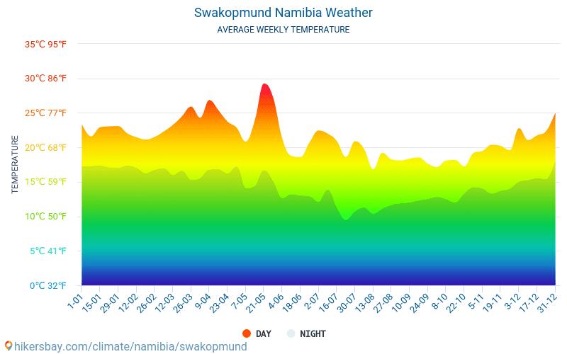 Swakopmund - Átlagos havi hőmérséklet és időjárás 2015 - 2021 Swakopmund Átlagos hőmérséklete az évek során. Átlagos Időjárás Swakopmund, Namíbia. hikersbay.com