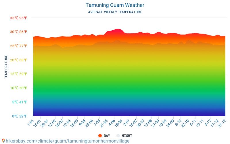Tamuning - Średnie miesięczne temperatury i pogoda 2015 - 2021 Średnie temperatury w Tamuning w ubiegłych latach. Historyczna średnia pogoda w Tamuning, Guam. hikersbay.com