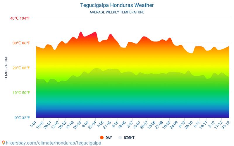 Tegucigalpa - Clima e temperature medie mensili 2015 - 2020 Temperatura media in Tegucigalpa nel corso degli anni. Tempo medio a Tegucigalpa, Honduras. hikersbay.com