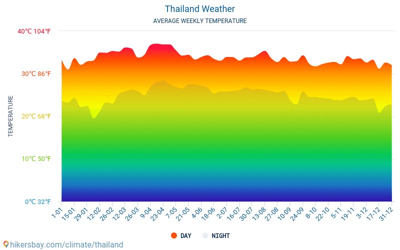 Thailand - Average Monthly temperatures and weather 2015 - 2020 Average temperature in Thailand over the years. Average Weather in Thailand. hikersbay.com