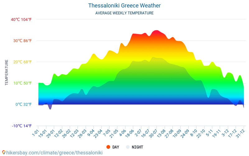 Thessaloniki - Average Monthly temperatures and weather 2015 - 2020 Average temperature in Thessaloniki over the years. Average Weather in Thessaloniki, Greece. hikersbay.com