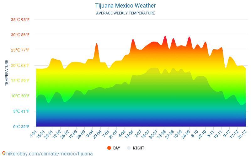 Tijuana - Ortalama aylık sıcaklık ve hava durumu 2015 - 2021 Yıl boyunca ortalama sıcaklık Tijuana içinde. Ortalama hava Tijuana, Meksika içinde. hikersbay.com