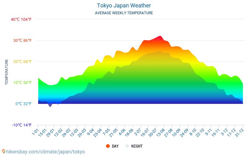 東京 天氣