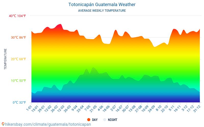 Totonicapán - Gennemsnitlige månedlige temperatur og vejr 2015 - 2021 Gennemsnitstemperatur i Totonicapán gennem årene. Gennemsnitlige vejr i Totonicapán, Guatemala. hikersbay.com