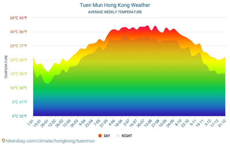 Tuen Mun - Средните месечни температури и времето 2015 - 2021 Средната температура в Tuen Mun през годините. Средно време в Tuen Mun, Хонконг. hikersbay.com