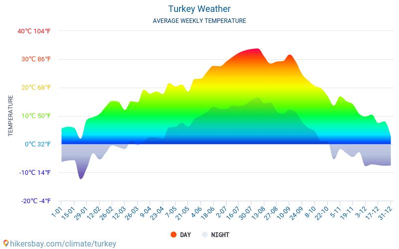 Turchia - Clima e temperature medie mensili 2015 - 2021 Temperatura media in Turchia nel corso degli anni. Tempo medio a Turchia. hikersbay.com