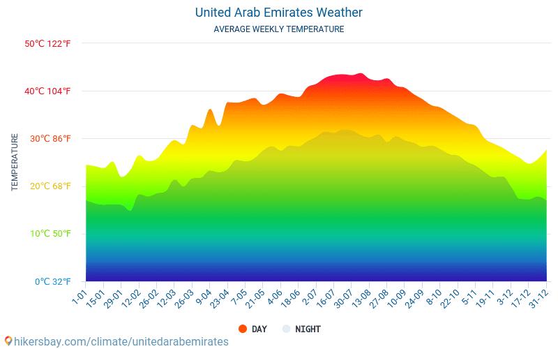 Emirados Árabes Unidos - Clima e temperaturas médias mensais 2015 - 2020 Temperatura média em Emirados Árabes Unidos ao longo dos anos. Tempo médio em Emirados Árabes Unidos. hikersbay.com