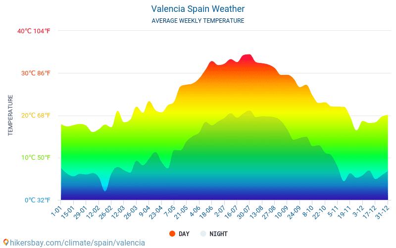 Valencie - Průměrné měsíční teploty a počasí 2015 - 2021 Průměrná teplota v Valencie v letech. Průměrné počasí v Valencie, Španělsko. hikersbay.com
