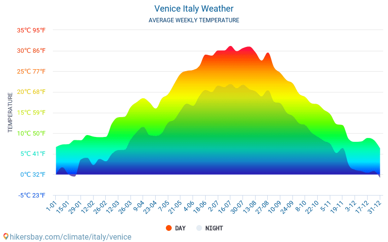 Venice - Average Monthly temperatures and weather 2015 - 2020 Average temperature in Venice over the years. Average Weather in Venice, Italy. hikersbay.com