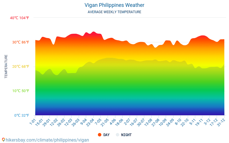 Vigan - Average Monthly temperatures and weather 2015 - 2020 Average temperature in Vigan over the years. Average Weather in Vigan, Philippines. hikersbay.com