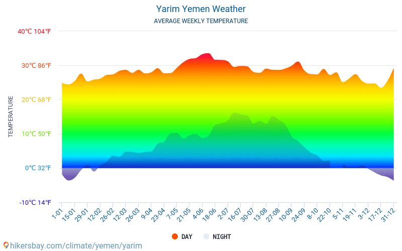 يريم اليمن توقعات الطقس الطويلة يريم ٢٠٢١