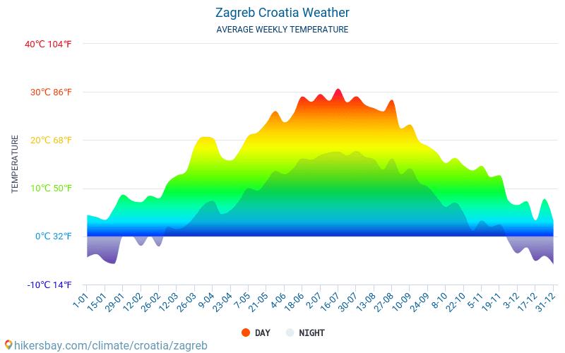 Zagreb Wetter In Oktober In Zagreb Kroatien 2020