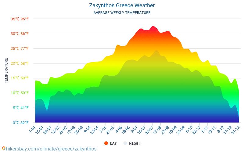 Закинтос - Средните месечни температури и времето 2015 - 2021 Средната температура в Закинтос през годините. Средно време в Закинтос, Гърция. hikersbay.com