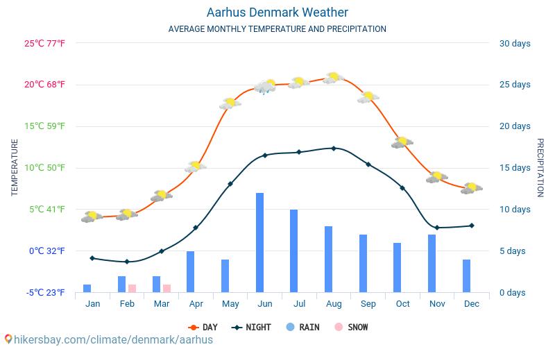 Wetter Aarhus
