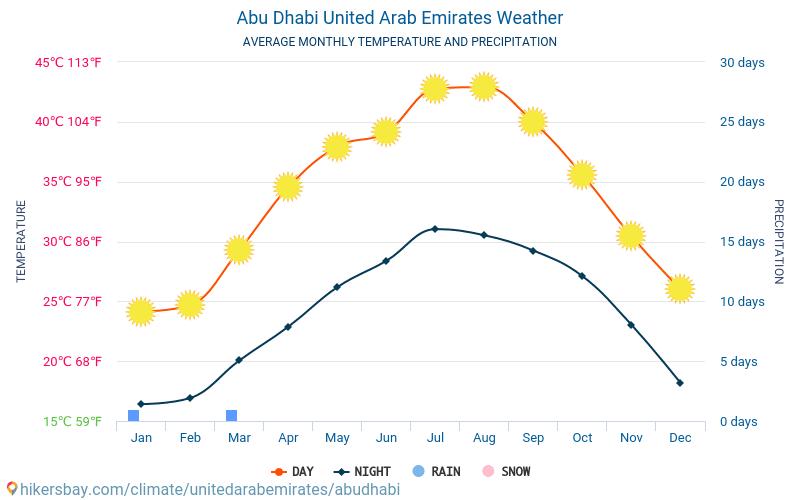 Abu Dhabi - Nhiệt độ trung bình hàng tháng và thời tiết 2015 - 2021 Nhiệt độ trung bình ở Abu Dhabi trong những năm qua. Thời tiết trung bình ở Abu Dhabi, Các Tiểu vương quốc Ả Rập Thống nhất. hikersbay.com