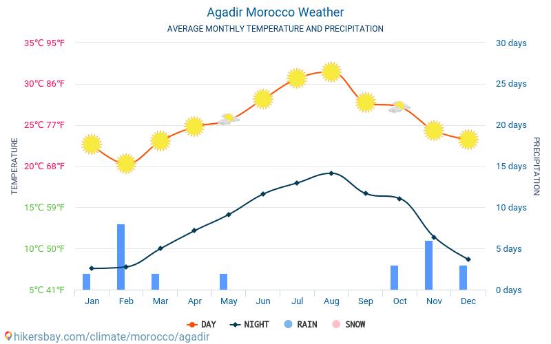 Agadir - Gennemsnitlige månedlige temperatur og vejr 2015 - 2021 Gennemsnitstemperatur i Agadir gennem årene. Gennemsnitlige vejr i Agadir, Marokko. hikersbay.com