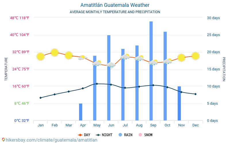 Amatitlán - Gjennomsnittlig månedlig temperaturen og været 2015 - 2021 Gjennomsnittstemperaturen i Amatitlán gjennom årene. Gjennomsnittlige været i Amatitlán, Guatemala. hikersbay.com