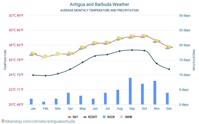 Antigua og Barbuda - Gennemsnitlige månedlige temperatur og vejr 2015 - 2020 Gennemsnitstemperatur i Antigua og Barbuda gennem årene. Gennemsnitlige vejr i Antigua og Barbuda. hikersbay.com