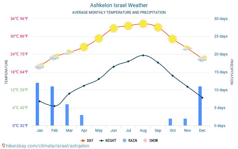Ashkelon - Gjennomsnittlig månedlig temperaturen og været 2015 - 2021 Gjennomsnittstemperaturen i Ashkelon gjennom årene. Gjennomsnittlige været i Ashkelon, Israel. hikersbay.com