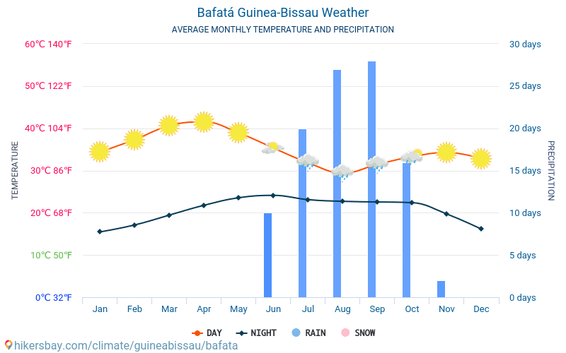 Bafatá - Average Monthly temperatures and weather 2015 - 2021 Average temperature in Bafatá over the years. Average Weather in Bafatá, Guinea-Bissau. hikersbay.com