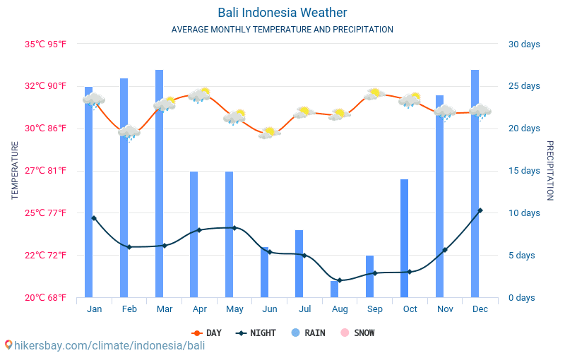 Bali - Average Monthly temperatures and weather 2015 - 2021 Average temperature in Bali over the years. Average Weather in Bali, Indonesia. hikersbay.com