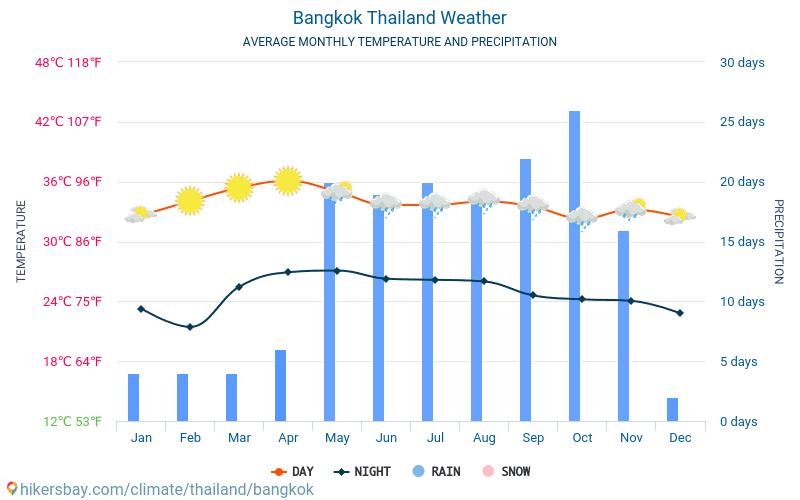 Wetter In Bangkok
