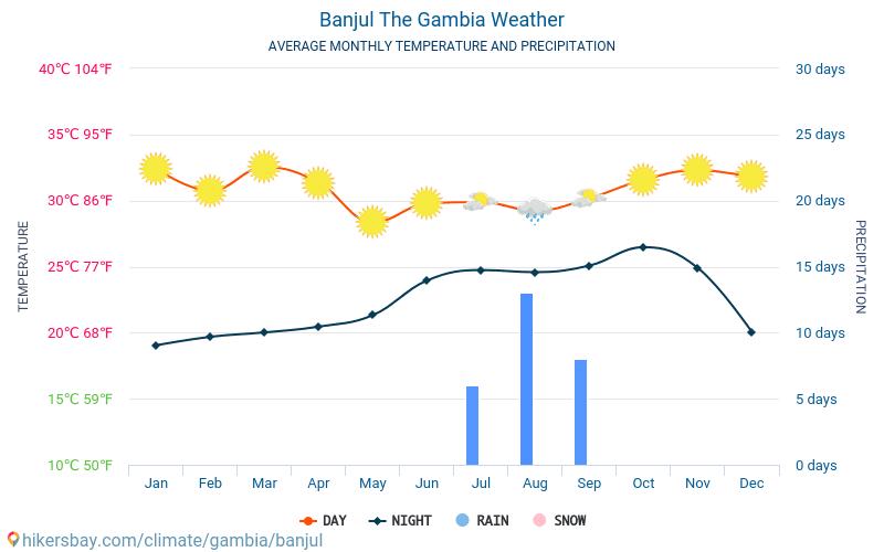 Banjul - Ortalama aylık sıcaklık ve hava durumu 2015 - 2021 Yıl boyunca ortalama sıcaklık Banjul içinde. Ortalama hava Banjul, Gambiya içinde. hikersbay.com